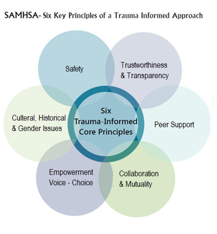Six Key Principles of a trauma-informed approach